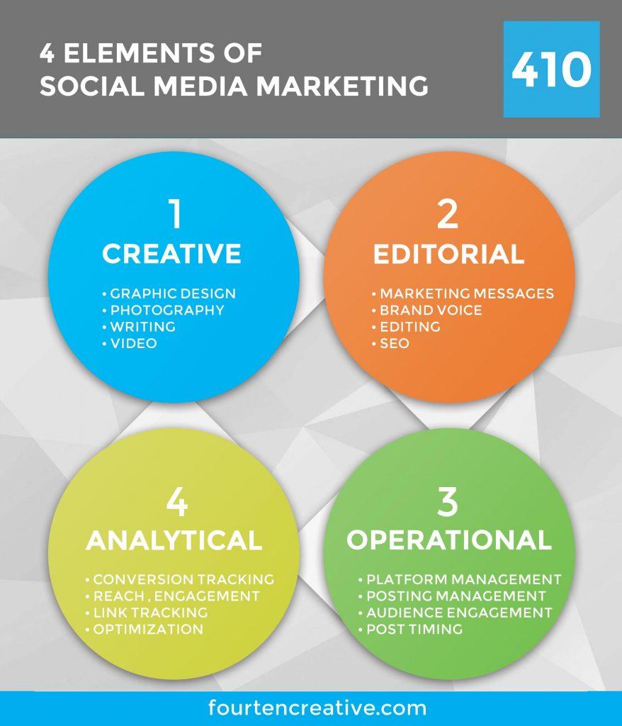 4 Elements of Social Media Marketing